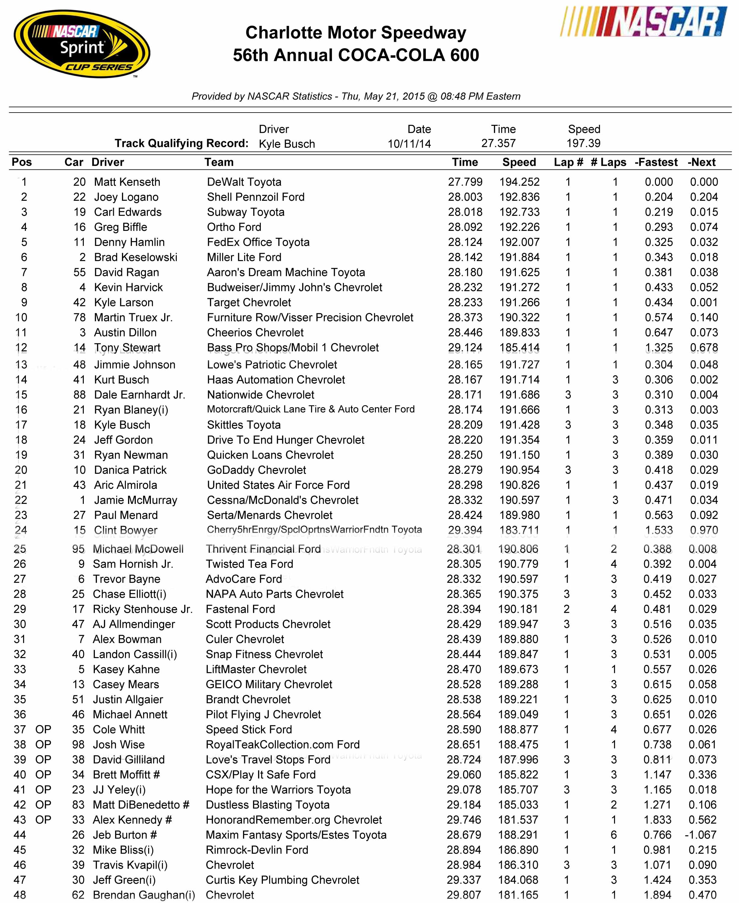 Coca-Cola 600 Qualifying Results